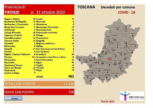 Covid Record Di Decessi Nell Area Fiorentina Attualita Firenze